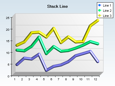 Stacked line chart with tube style